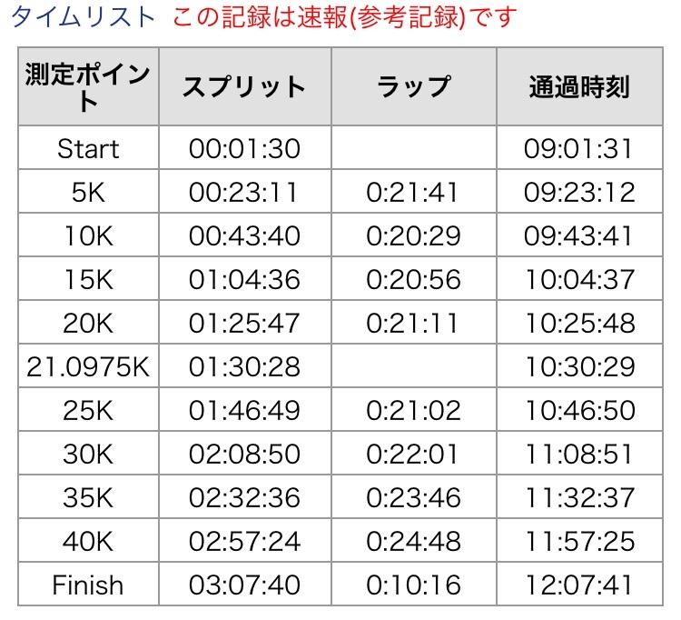 板橋Cityマラソン、5キロラップ