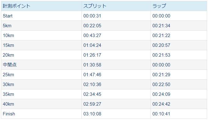 かすみがうらマラソン2019、5キロラップ
