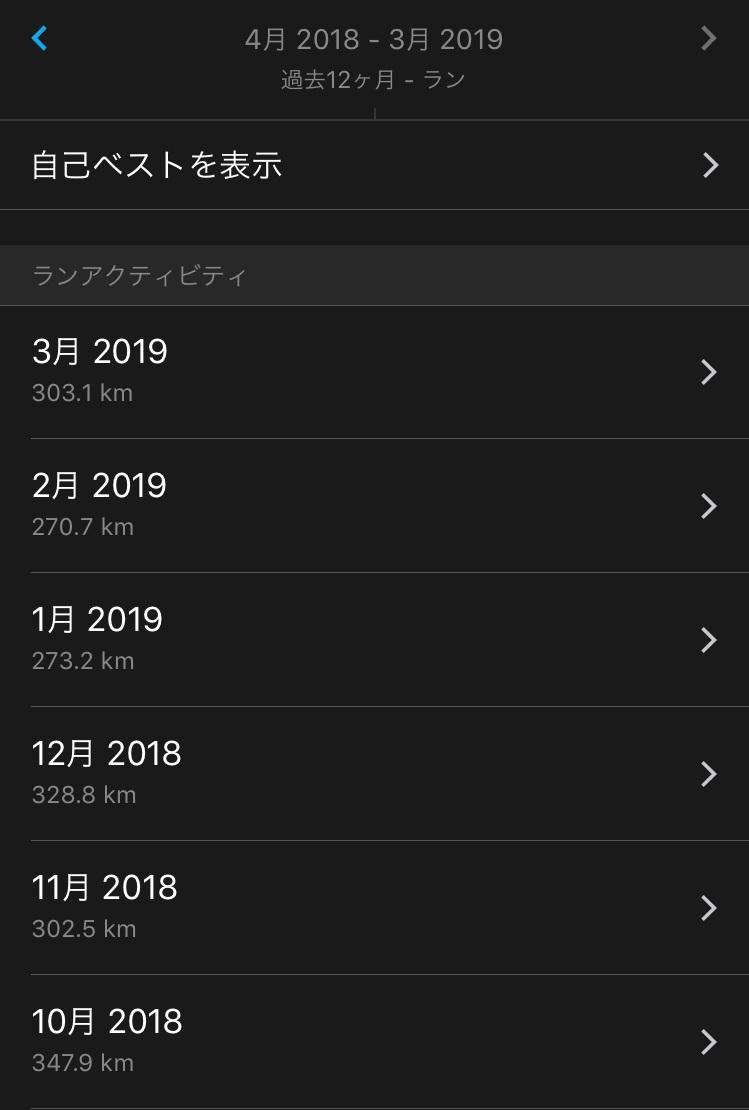 201810からのランニングログ