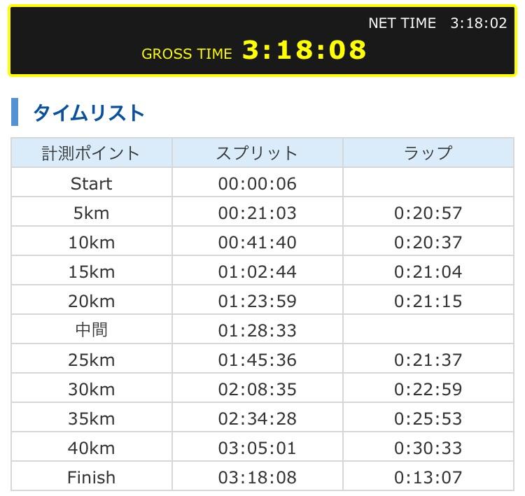 2018年大田原マラソンの結果