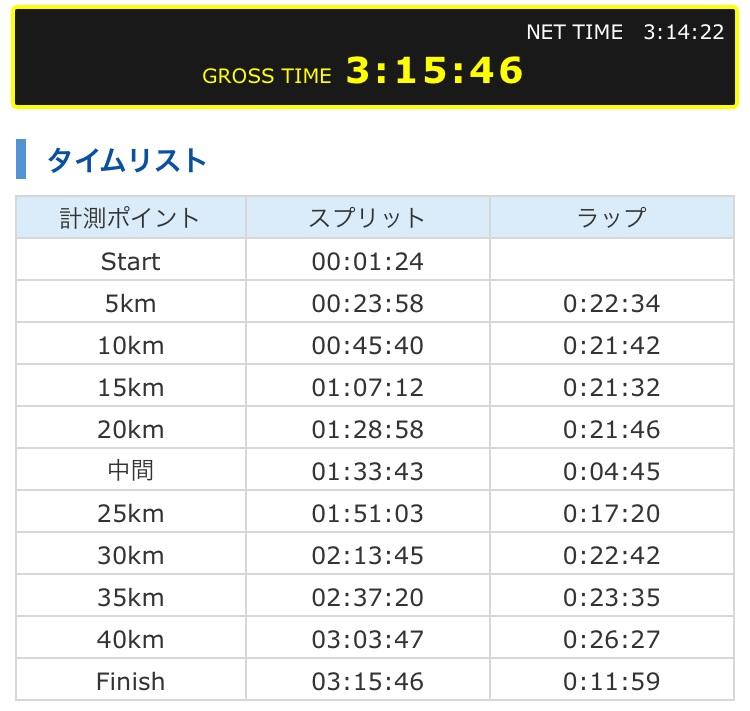 2019年勝田全国マラソンの結果