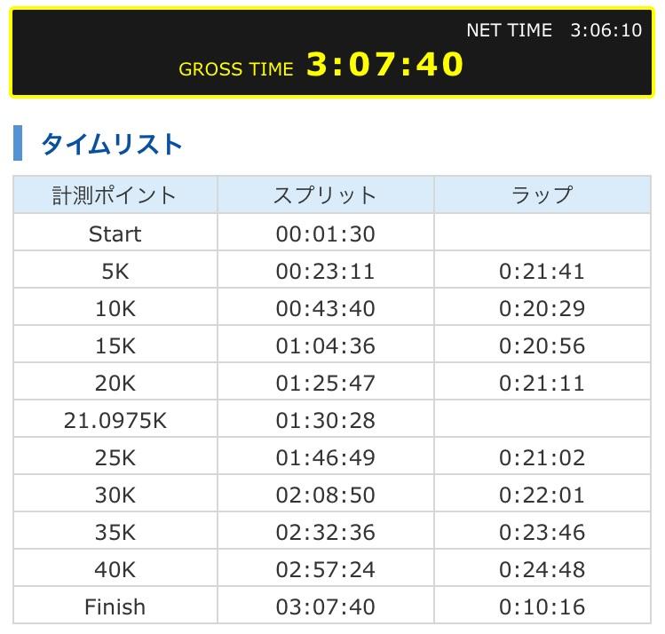 2019板橋Cityマラソン結果