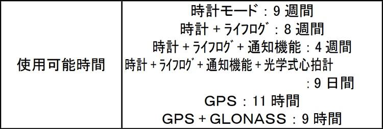 ガーミン235J使用可能時間
